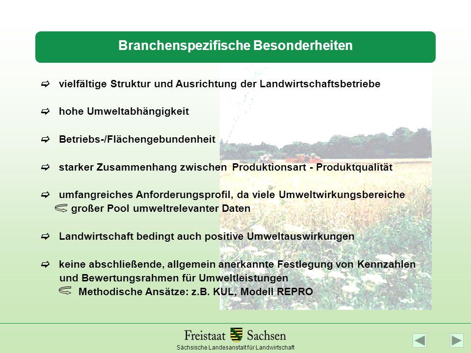 Sächsische Landesanstalt für Landwirtschaft Umweltwirkungsbereiche Nährstoff- und Humusbilanz Wirkung von Pflanzenschutz- mitteln Boden- und Gewässer- belastungen Artenvielfalt/ Landschafts- struktur Tierhaltung / Emissionen Energiebilanz Co 2 -Bilanz Wirkung von Betriebs- und Hilfsstoffen