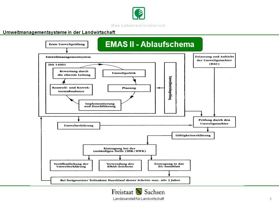 Landesanstalt für Landwirtschaft Umweltmanagement Umweltmanagementsysteme in der Landwirtschaft 8 EMAS II - Ablaufschema