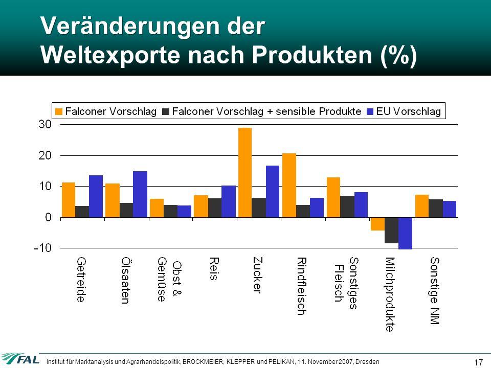 Institut für Marktanalysis und Agrarhandelspolitik, BROCKMEIER, KLEPPER und PELIKAN, 11. November 2007, Dresden 17 Veränderungen der Weltexporte nach