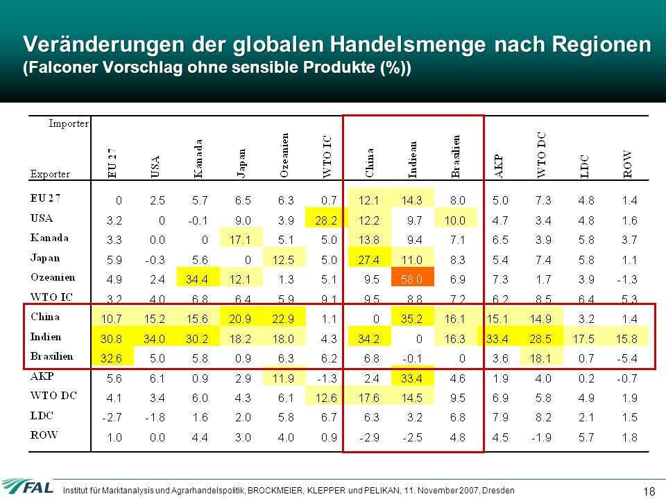 Institut für Marktanalysis und Agrarhandelspolitik, BROCKMEIER, KLEPPER und PELIKAN, 11. November 2007, Dresden 18 Veränderungen der globalen Handelsm