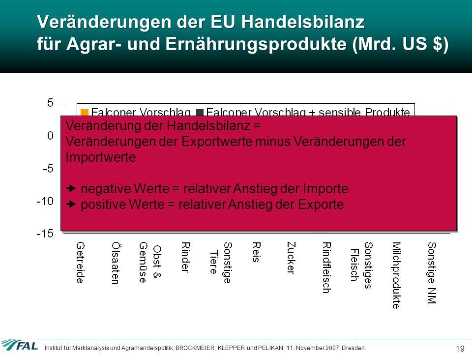Institut für Marktanalysis und Agrarhandelspolitik, BROCKMEIER, KLEPPER und PELIKAN, 11. November 2007, Dresden 19 Veränderungen der EU Handelsbilanz