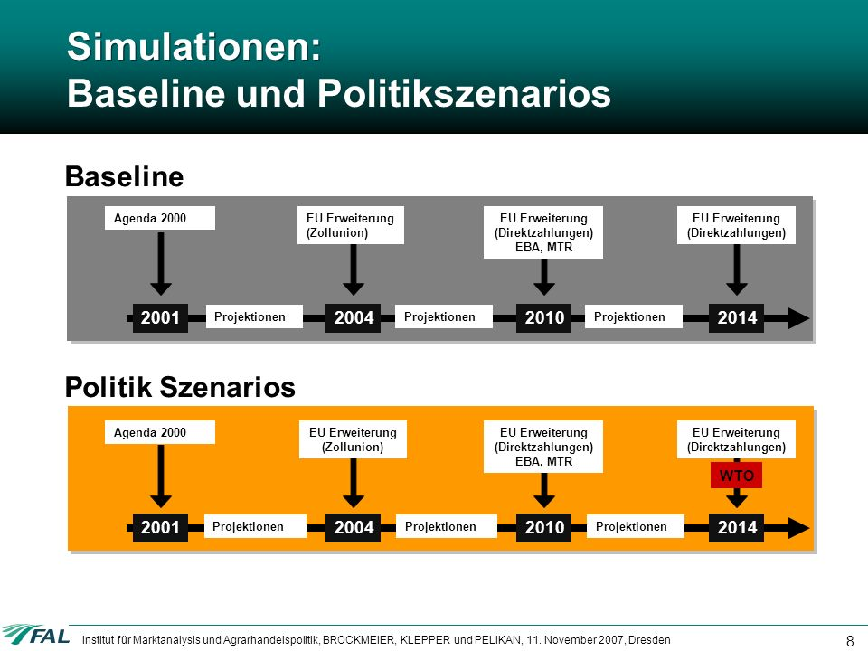 Institut für Marktanalysis und Agrarhandelspolitik, BROCKMEIER, KLEPPER und PELIKAN, 11. November 2007, Dresden 8 Simulationen: Baseline und Politiksz