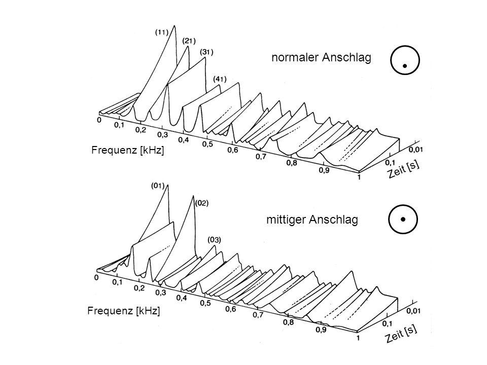 Zeit [s] Frequenz [kHz] Zeit [s] mittiger Anschlag normaler Anschlag
