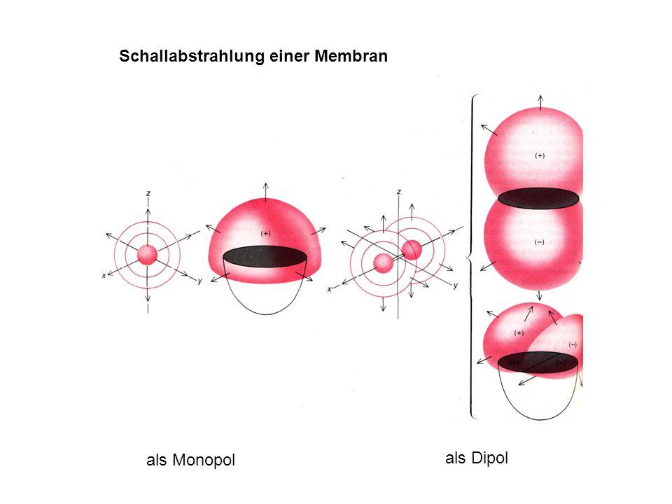 Schallabstrahlung einer Membran als Monopol als Dipol