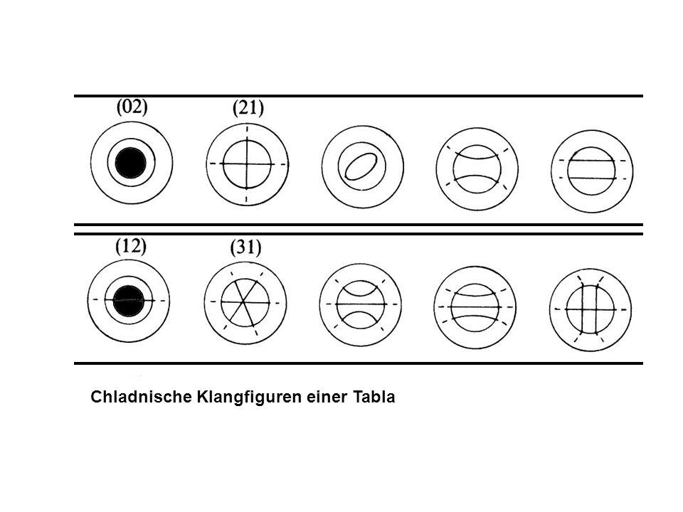 Chladnische Klangfiguren einer Tabla