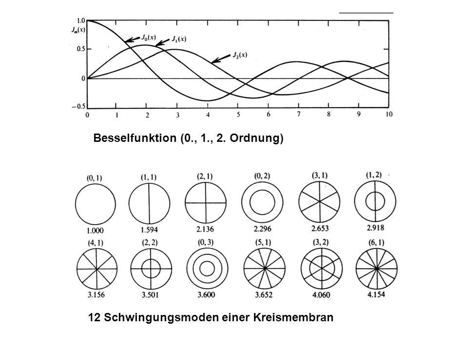 12 Schwingungsmoden einer Kreismembran Besselfunktion (0., 1., 2. Ordnung)
