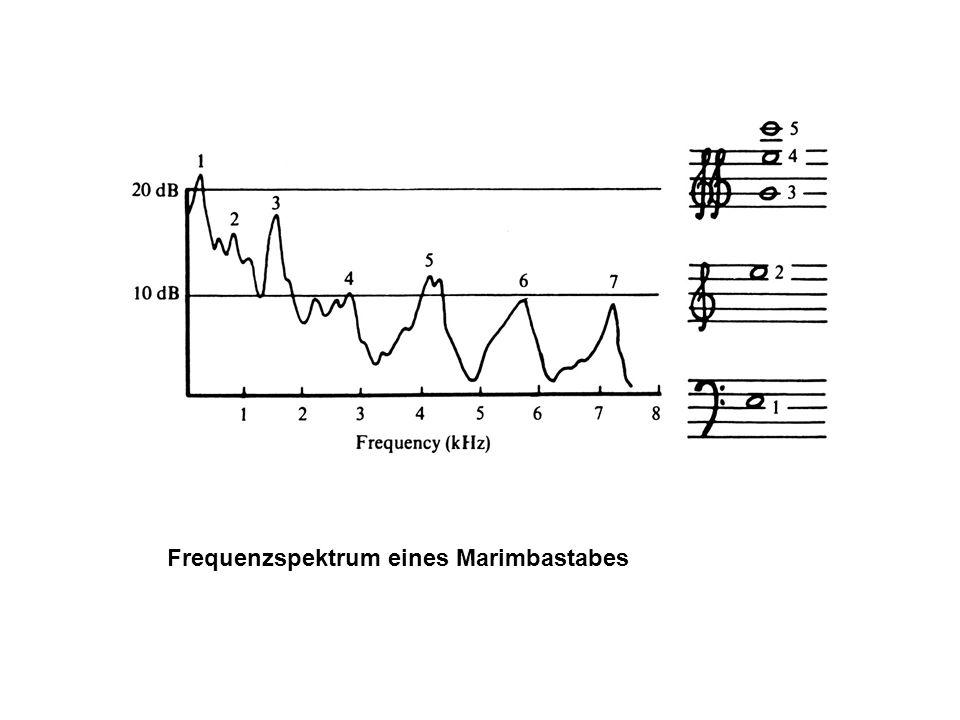 Frequenzspektrum eines Marimbastabes