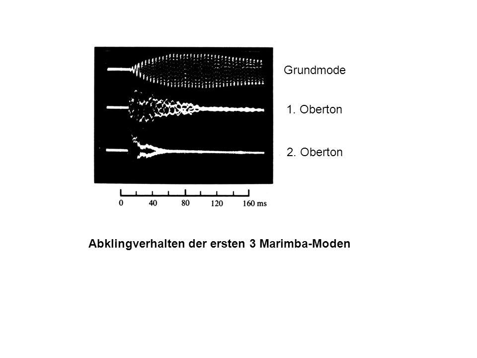 Abklingverhalten der ersten 3 Marimba-Moden Grundmode 1. Oberton 2. Oberton
