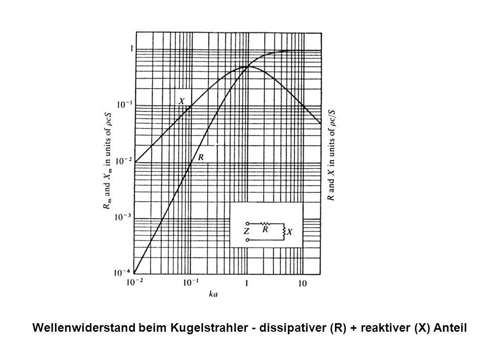 Wellenwiderstand beim Kugelstrahler - dissipativer (R) + reaktiver (X) Anteil