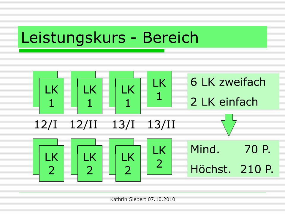 Kathrin Siebert 07.10.2010 Leistungskurs - Bereich LK 1 LK 1 LK 1 LK 1 LK 1 LK 1 LK 1 LK 2 LK 2 LK 2 LK 2 LK 2 LK 2 LK 2 12/I 12/II 13/I 13/II 6 LK zweifach 2 LK einfach Mind.