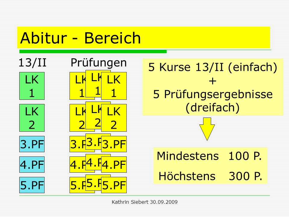 Kathrin Siebert 30.09.2009 Abitur - Bereich 13/II Prüfungen 5 Kurse 13/II (einfach) + 5 Prüfungsergebnisse (dreifach) Mindestens 100 P.