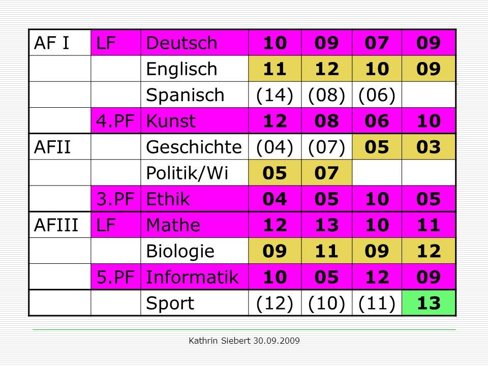 Kathrin Siebert 30.09.2009 Beispiel 2: AF ILFDeutsch10090709 Englisch11121009 Spanisch(14)(08)(06) 4.PFKunst12080610 AFIIGeschichte(04)(07)0503 Politi