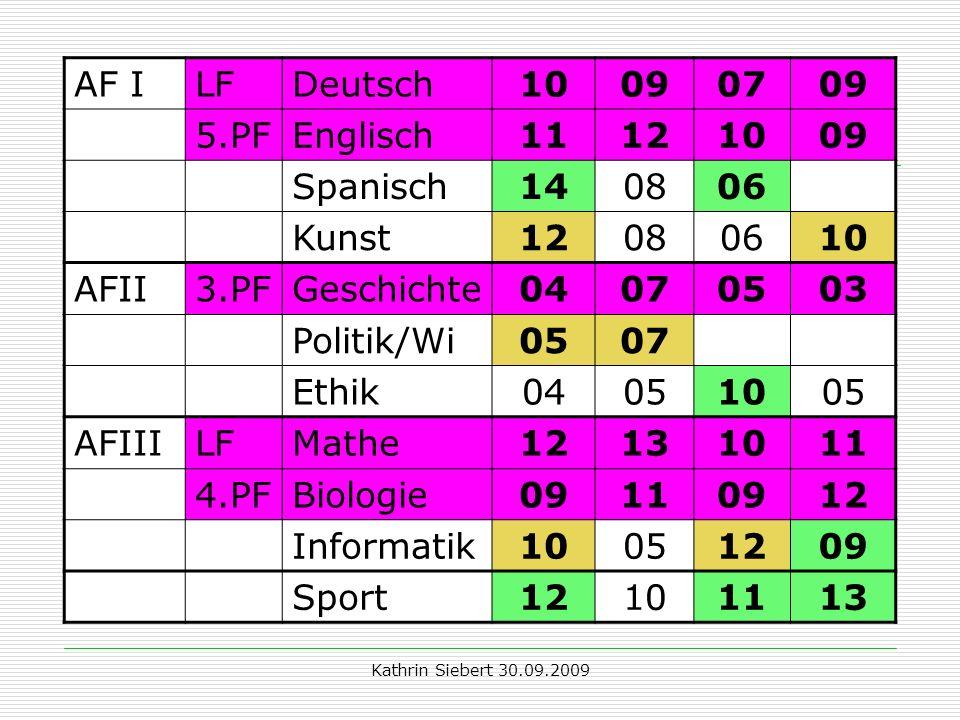 Kathrin Siebert 30.09.2009 Beispiel 2: AF ILFDeutsch10090709 5.PFEnglisch11121009 Spanisch140806 Kunst12080610 AFII3.PFGeschichte04070503 Politik/Wi05