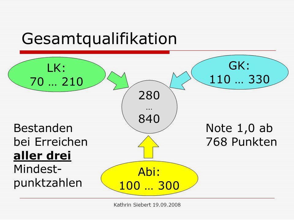 Kathrin Siebert 19.09.2008 Gesamtqualifikation 280 … 840 GK: 110 … 330 LK: 70 … 210 Abi: 100 … 300 Bestanden bei Erreichen aller drei Mindest- punktzahlen Note 1,0 ab 768 Punkten