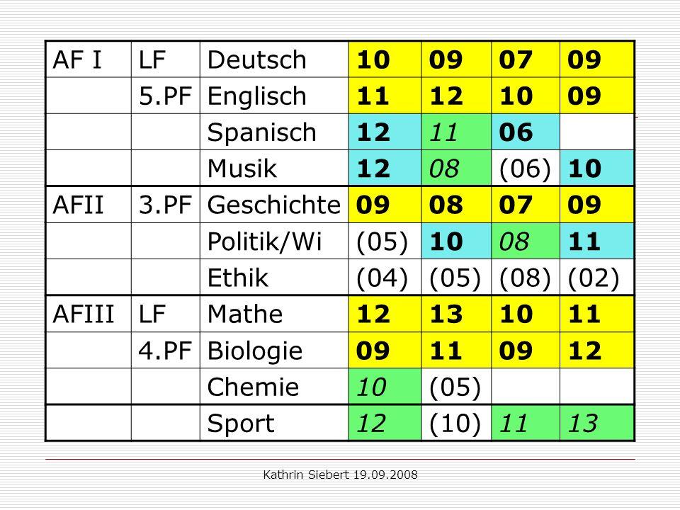 Kathrin Siebert 19.09.2008 Beispiel 2: AF ILFDeutsch10090709 5.PFEnglisch11121009 Spanisch121106 Musik1208(06)10 AFII3.PFGeschichte09080709 Politik/Wi(05)100811 Ethik(04)(05)(08)(02) AFIIILFMathe12131011 4.PFBiologie09110912 Chemie10(05) Sport12(10)1113
