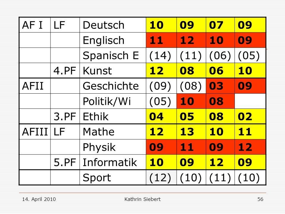 14. April 2010Kathrin Siebert56 Beispiel 2: AF ILFDeutsch10090709 Englisch11121009 Spanisch E(14)(11)(06)(05) 4.PFKunst12080610 AFIIGeschichte(09)(08)