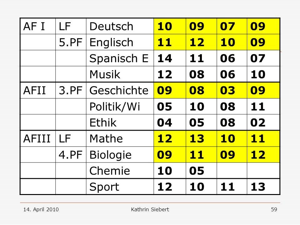 14. April 2010Kathrin Siebert59 Beispiel 2: AF ILFDeutsch10090709 5.PFEnglisch11121009 Spanisch E 14110607 Musik12080610 AFII3.PFGeschichte09080309 Po