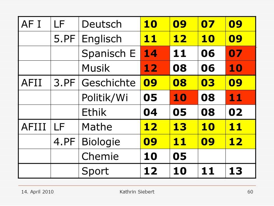 14. April 2010Kathrin Siebert60 Beispiel 2: AF ILFDeutsch10090709 5.PFEnglisch11121009 Spanisch E 14110607 Musik12080610 AFII3.PFGeschichte09080309 Po