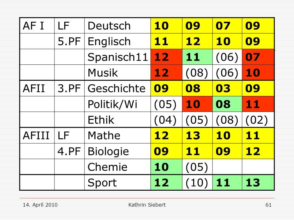 14. April 2010Kathrin Siebert61 Beispiel 2: AF ILFDeutsch10090709 5.PFEnglisch11121009 Spanisch11 1211(06)07 Musik12(08)(06)10 AFII3.PFGeschichte09080