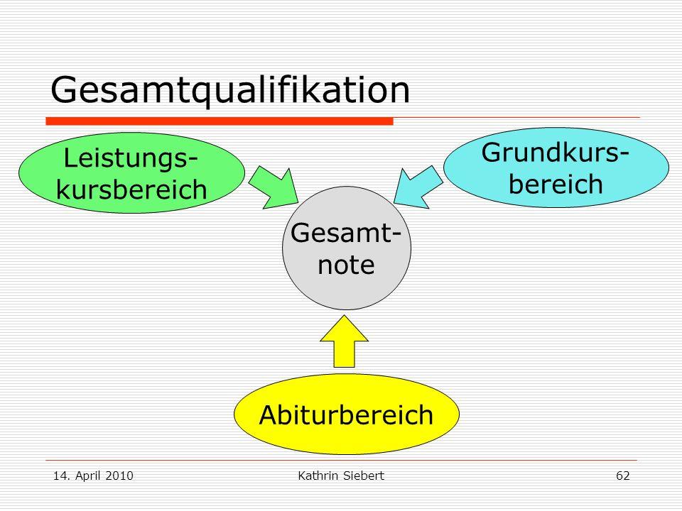 14. April 2010Kathrin Siebert62 Gesamtqualifikation Gesamt- note Grundkurs- bereich Leistungs- kursbereich Abiturbereich