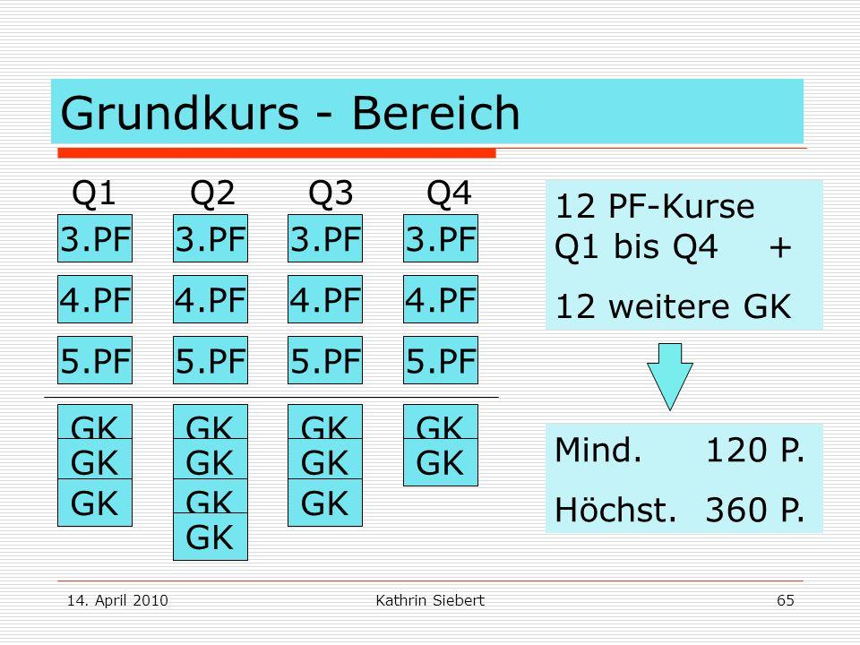 14. April 2010Kathrin Siebert65 Grundkurs - Bereich Q1 Q2 Q3 Q4 3.PF 4.PF 5.PF 3.PF 4.PF 5.PF GK 12 PF-Kurse Q1 bis Q4 + 12 weitere GK Mind. 120 P. Hö