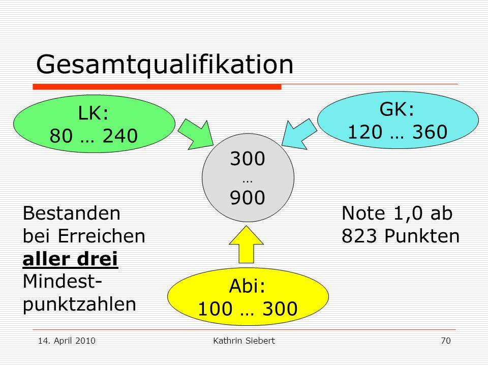 14. April 2010Kathrin Siebert70 Gesamtqualifikation 300 … 900 GK: 120 … 360 LK: 80 … 240 Abi: 100 … 300 Bestanden bei Erreichen aller drei Mindest- pu