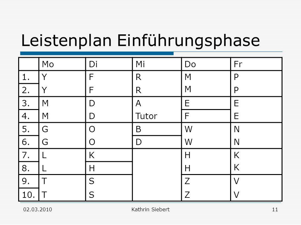 02.03.2010Kathrin Siebert11 Leistenplan Einführungsphase MoDiMiDoFr 1.YFRMMMM P 2.YFRP 3.MDAEE 4.MDTutorFE 5.GOBWN 6.GODWN 7.LKHKKKK 8.LHH 9.TSZV 10.T