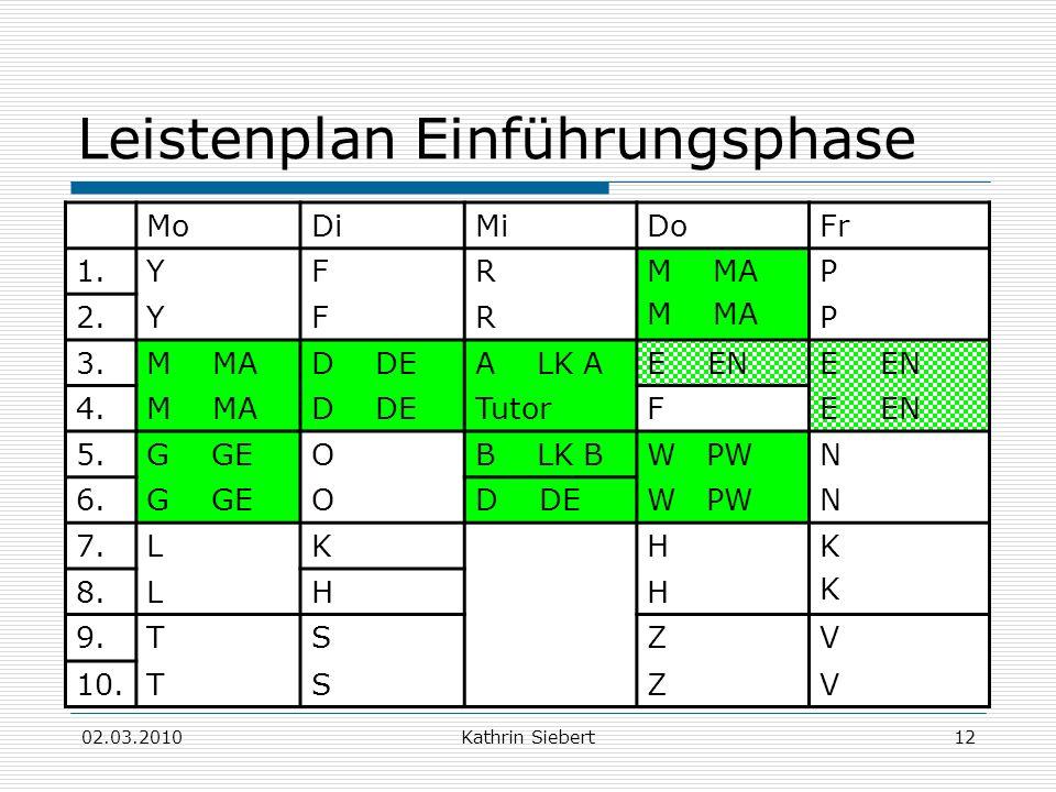 02.03.2010Kathrin Siebert12 Leistenplan Einführungsphase MoDiMiDoFr 1.YFRM MA P 2.YFRP 3.M MAD DEA LK AE EN 4.M MAD DETutorFE EN 5.G GEOB LK BW PWN 6.