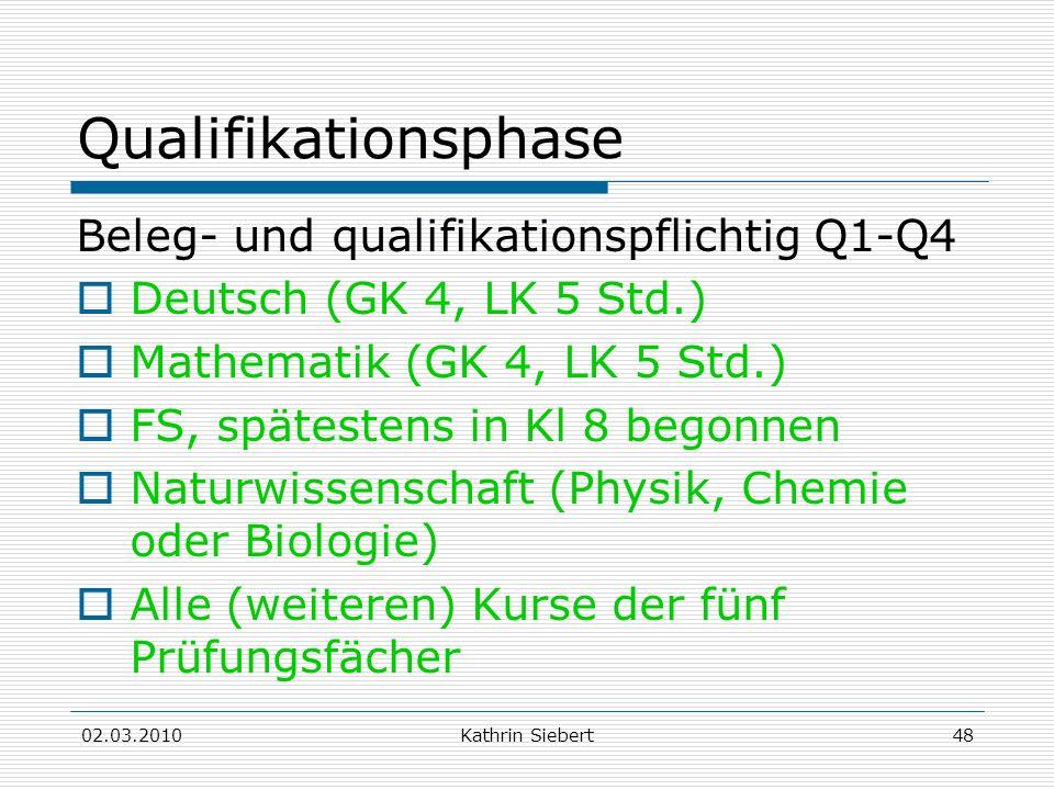 02.03.2010Kathrin Siebert48 Qualifikationsphase Beleg- und qualifikationspflichtig Q1-Q4 Deutsch (GK 4, LK 5 Std.) Mathematik (GK 4, LK 5 Std.) FS, sp