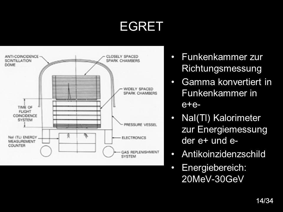 15 EGRET Funkenkammer zur Richtungsmessung Gamma konvertiert in Funkenkammer in e+e- NaI(Tl) Kalorimeter zur Energiemessung der e+ und e- Antikoinzide