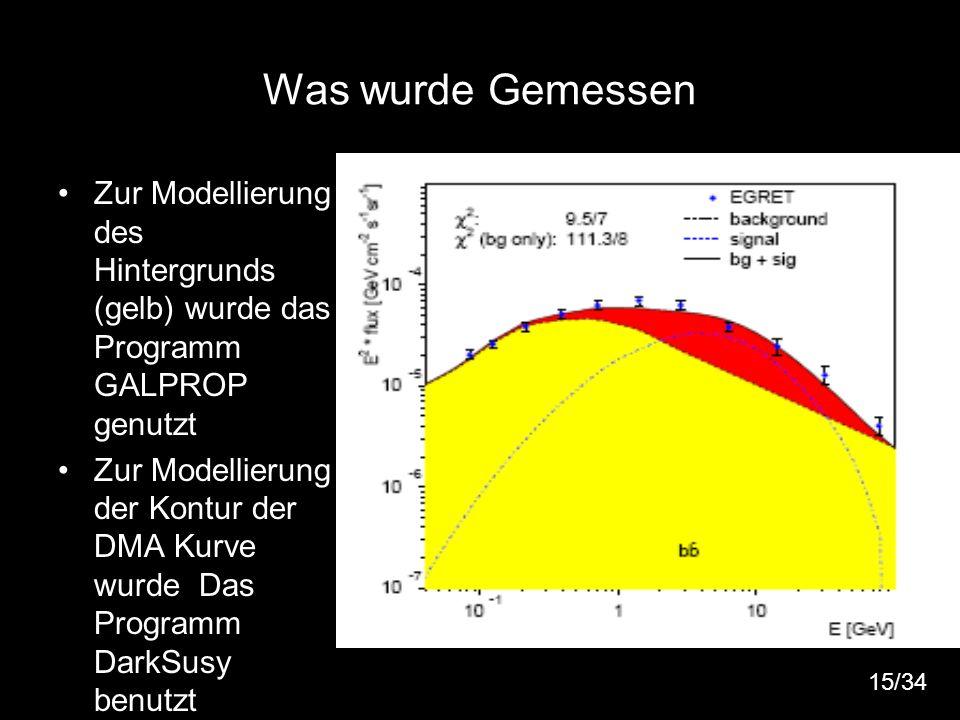 16 Was wurde Gemessen Zur Modellierung des Hintergrunds (gelb) wurde das Programm GALPROP genutzt Zur Modellierung der Kontur der DMA Kurve wurde Das