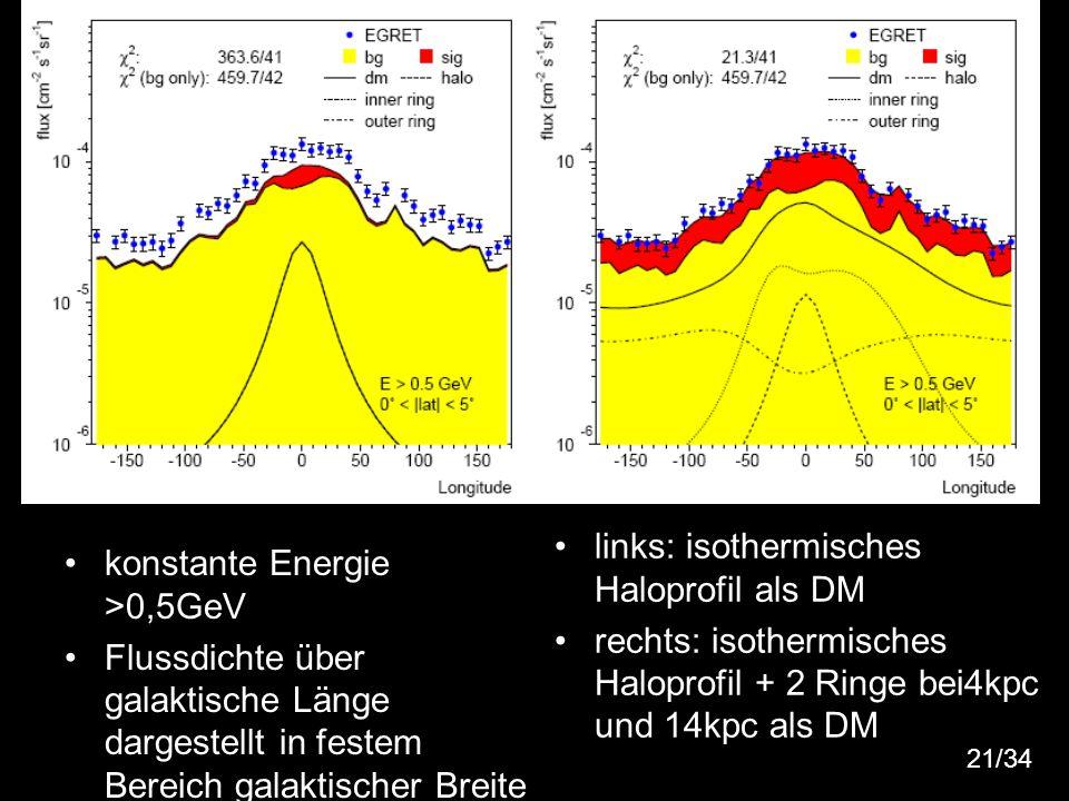 24 konstante Energie >0,5GeV Flussdichte über galaktische Länge dargestellt in festem Bereich galaktischer Breite links: isothermisches Haloprofil als