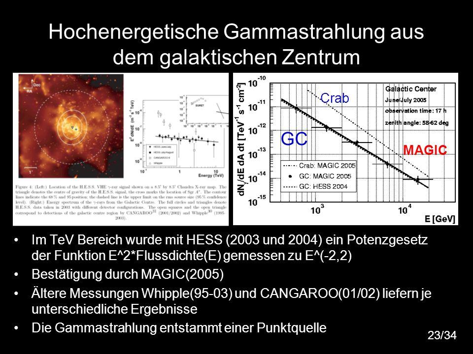 28 Hochenergetische Gammastrahlung aus dem galaktischen Zentrum Im TeV Bereich wurde mit HESS (2003 und 2004) ein Potenzgesetz der Funktion E^2*Flussd