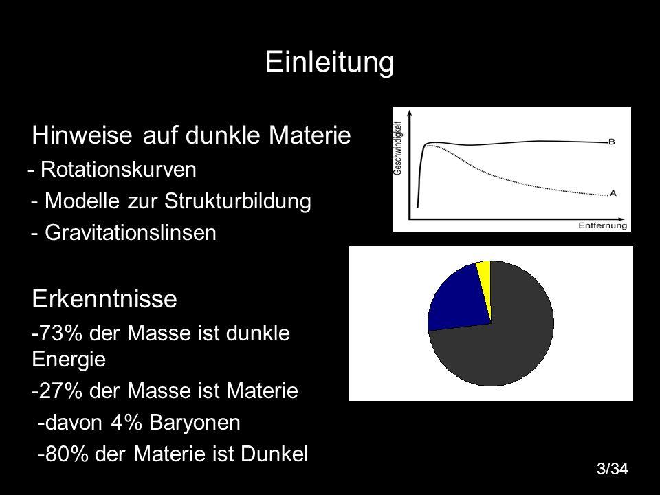 3 Einleitung Hinweise auf dunkle Materie - Rotationskurven - Modelle zur Strukturbildung - Gravitationslinsen Erkenntnisse -73% der Masse ist dunkle E