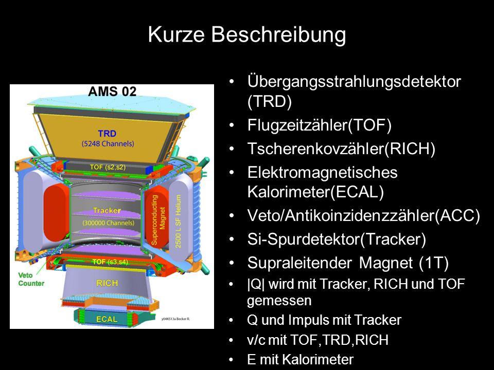 36 Kurze Beschreibung Übergangsstrahlungsdetektor (TRD) Flugzeitzähler(TOF) Tscherenkovzähler(RICH) Elektromagnetisches Kalorimeter(ECAL) Veto/Antikoi