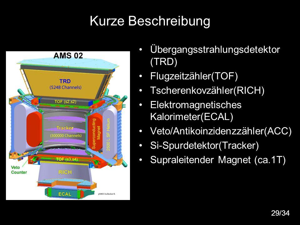 37 Kurze Beschreibung Übergangsstrahlungsdetektor (TRD) Flugzeitzähler(TOF) Tscherenkovzähler(RICH) Elektromagnetisches Kalorimeter(ECAL) Veto/Antikoi