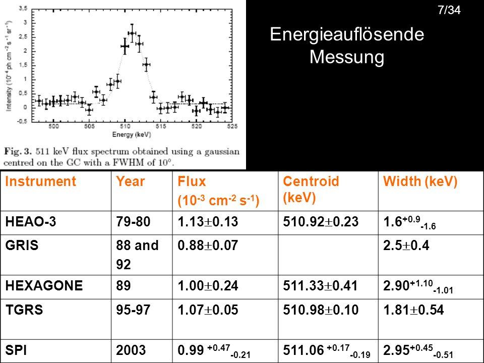 7 Energieauflösende Messung 7/34 InstrumentYearFlux (10 -3 cm -2 s -1 ) Centroid (keV) Width (keV) HEAO-379-80 1.13 0.13510.92 0.23 1.6 +0.9 -1.6 GRIS