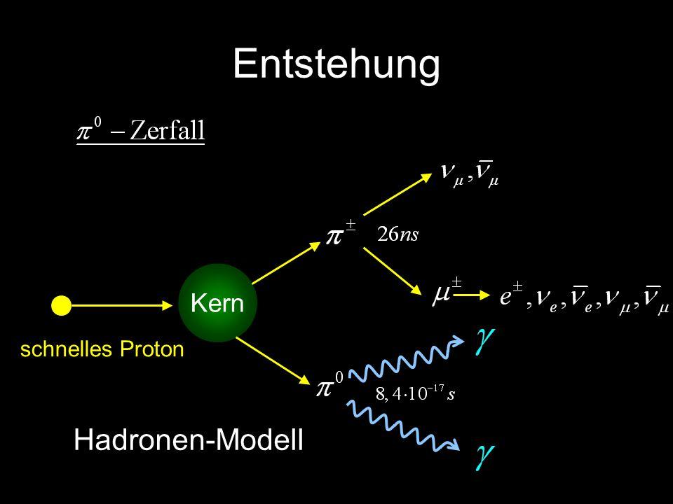 Entstehung Kern schnelles Proton Hadronen-Modell