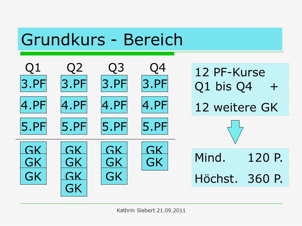 Kathrin Siebert 21.09.2011 Grundkurs - Bereich Q1 Q2 Q3 Q4 3.PF 4.PF 5.PF 3.PF 4.PF 5.PF GK 12 PF-Kurse Q1 bis Q4 + 12 weitere GK Mind. 120 P. Höchst.