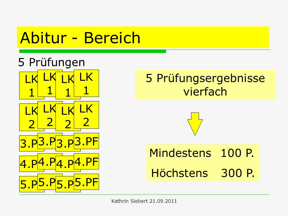 Kathrin Siebert 21.09.2011 Abitur - Bereich 5 Prüfungen 5 Prüfungsergebnisse vierfach Mindestens 100 P. Höchstens 300 P. 3.PF 4.PF 5.PF LK 1 LK 2 3.PF