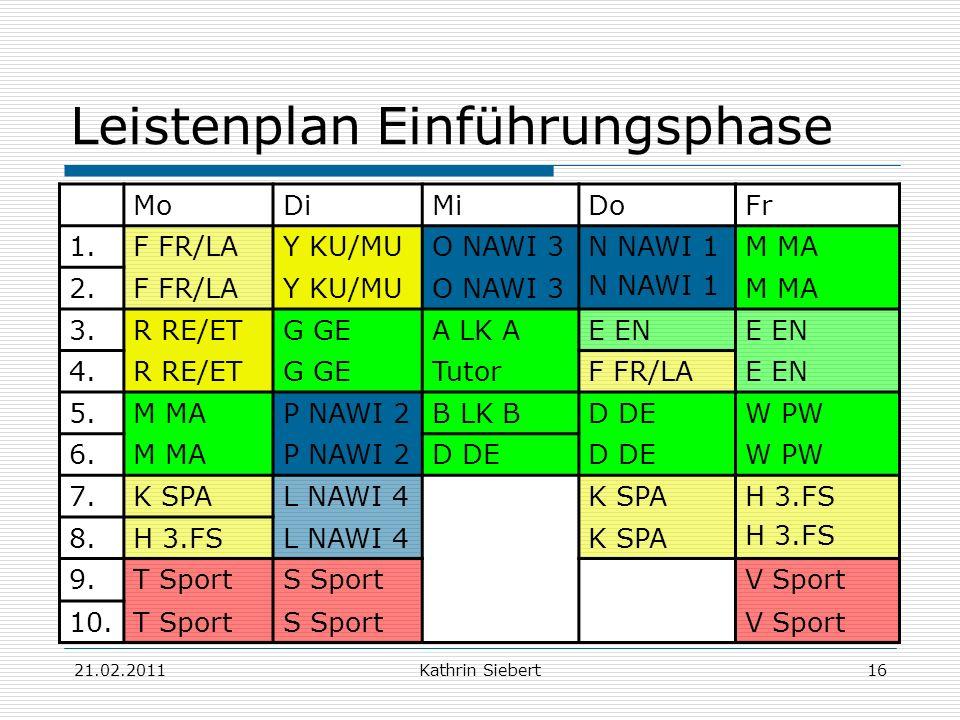 21.02.2011Kathrin Siebert16 Leistenplan Einführungsphase MoDiMiDoFr 1.F FR/LAY KU/MUO NAWI 3N NAWI 1 M MA 2.F FR/LAY KU/MUO NAWI 3M MA 3.R RE/ETG GEA