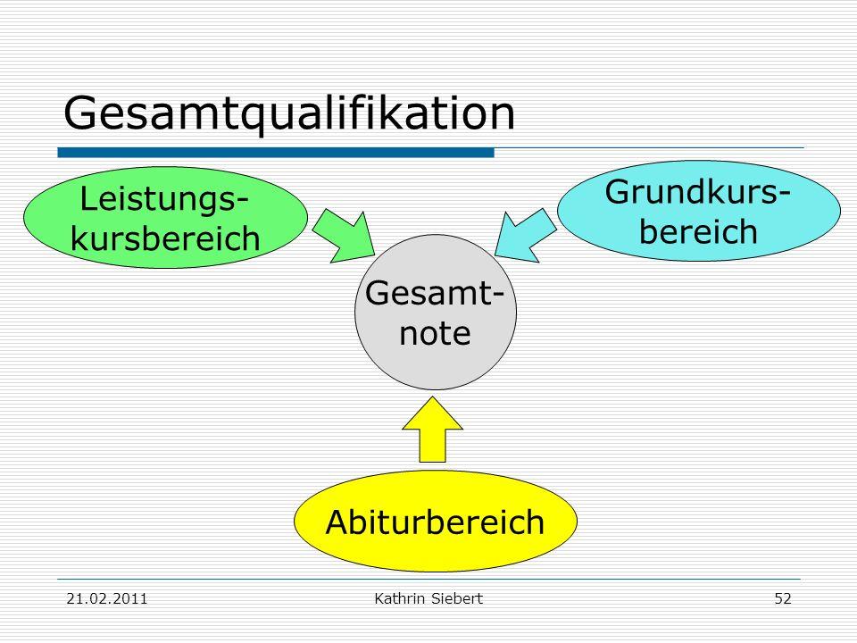 21.02.2011Kathrin Siebert52 Gesamtqualifikation Gesamt- note Grundkurs- bereich Leistungs- kursbereich Abiturbereich