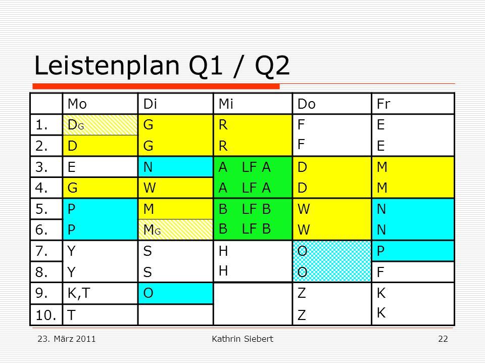 23. März 2011Kathrin Siebert22 Leistenplan Q1 / Q2 MoDiMiDoFr 1.DGDG GRFFFF E 2.DGRE 3.ENA LF ADM 4.GWA LF ADM 5.PMB LF B WN 6.PMGMG WN 7.YSHHHH OP 8.
