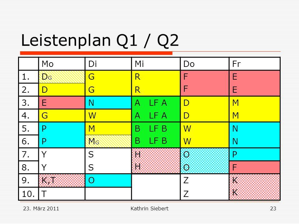 23. März 2011Kathrin Siebert23 Leistenplan Q1 / Q2 MoDiMiDoFr 1.DGDG GRFFFF E 2.DGRE 3.ENA LF ADM 4.GWA LF ADM 5.PMB LF B WN 6.PMGMG WN 7.YSHHHH OP 8.