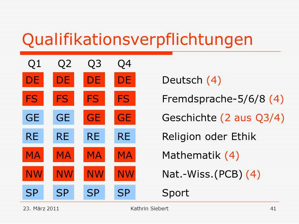23. März 2011Kathrin Siebert41 Qualifikationsverpflichtungen Q1Q2Q3Q4 DE Deutsch (4) FS Fremdsprache-5/6/8 (4) GE Geschichte (2 aus Q3/4) MA Mathemati