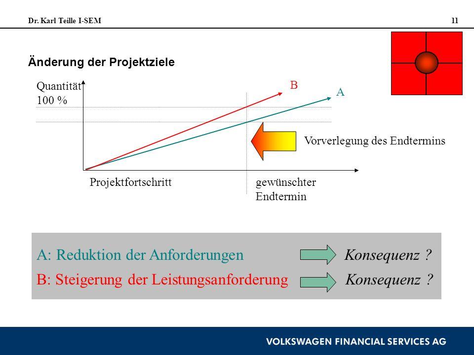 Dr. Karl Teille I-SEM 11 Änderung der Projektziele Quantität 100 % Projektfortschritt A B gewünschter Endtermin Vorverlegung des Endtermins A: Redukti