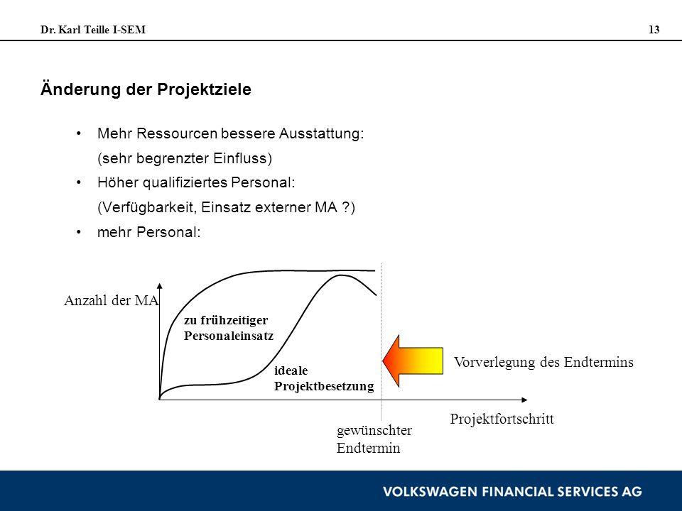 Dr. Karl Teille I-SEM 13 Änderung der Projektziele Mehr Ressourcen bessere Ausstattung: (sehr begrenzter Einfluss) Höher qualifiziertes Personal: (Ver