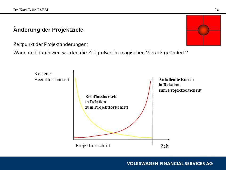 Dr. Karl Teille I-SEM 14 Änderung der Projektziele Kosten / Beeinflussbarkeit Projektfortschritt Zeit Beinflussbarkeit in Relation zum Projektfortschr