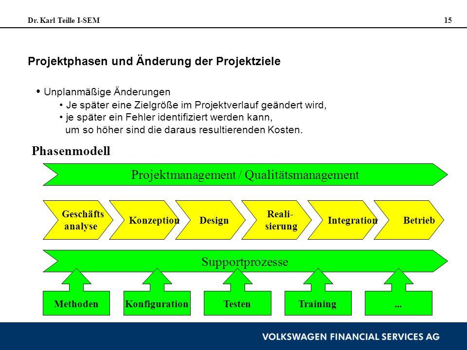 Dr. Karl Teille I-SEM 15 Projektphasen und Änderung der Projektziele Unplanmäßige Änderungen Je später eine Zielgröße im Projektverlauf geändert wird,