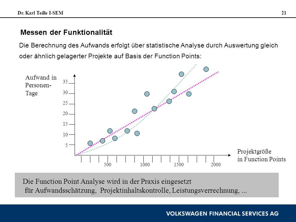 Dr. Karl Teille I-SEM 21 Die Berechnung des Aufwands erfolgt über statistische Analyse durch Auswertung gleich oder ähnlich gelagerter Projekte auf Ba